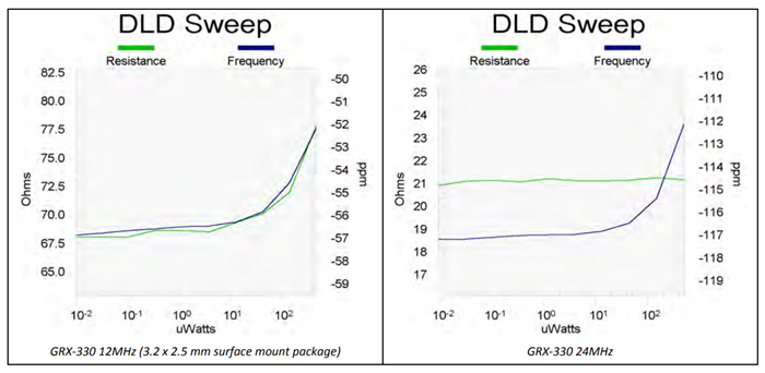 DLD Sweep graphs showing series resonance relative to design parallel resonance.