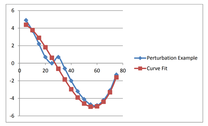 Graph showing a perturbation example.